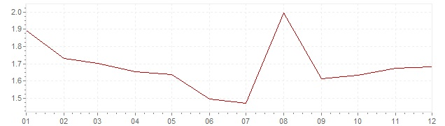 Graphik - harmonisierte Inflation Österreich 2002 (HVPI)