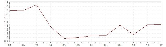Grafiek - geharmoniseerde inflatie Oostenrijk 2003 (HICP)