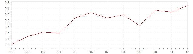 Graphik - harmonisierte Inflation Österreich 2004 (HVPI)