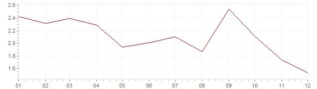 Grafiek - geharmoniseerde inflatie Oostenrijk 2005 (HICP)