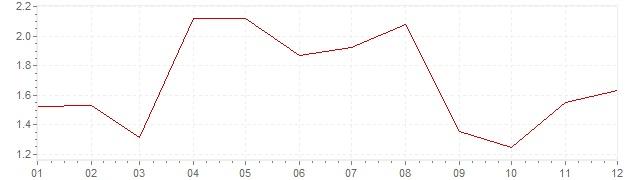 Grafiek - geharmoniseerde inflatie Oostenrijk 2006 (HICP)