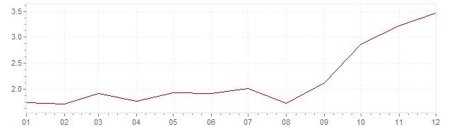 Grafiek - geharmoniseerde inflatie Oostenrijk 2007 (HICP)