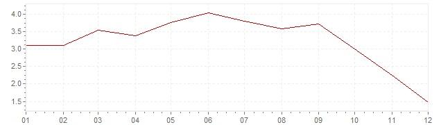 Grafiek - geharmoniseerde inflatie Oostenrijk 2008 (HICP)
