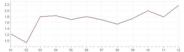 Grafiek - geharmoniseerde inflatie Oostenrijk 2010 (HICP)