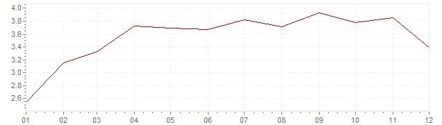 Grafico - inflazione armonizzata Austria 2011 (HICP)