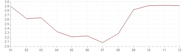 Grafiek - geharmoniseerde inflatie Oostenrijk 2012 (HICP)