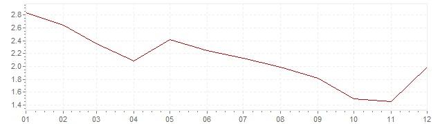 Grafiek - geharmoniseerde inflatie Oostenrijk 2013 (HICP)