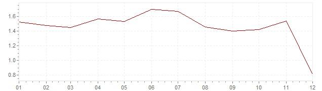 Grafiek - geharmoniseerde inflatie Oostenrijk 2014 (HICP)