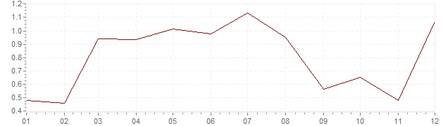 Graphik - harmonisierte Inflation Österreich 2015 (HVPI)
