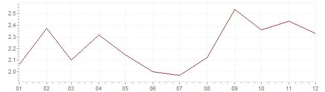 Gráfico - inflación armonizada de Austria en 2017 (IPCA)