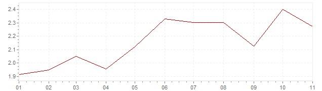 Graphik - harmonisierte Inflation Österreich 2018 (HVPI)