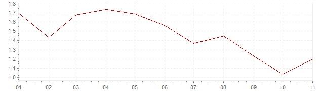 Grafiek - geharmoniseerde inflatie Oostenrijk 2019 (HICP)