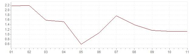Gráfico - inflación armonizada de Austria en 2020 (IPCA)