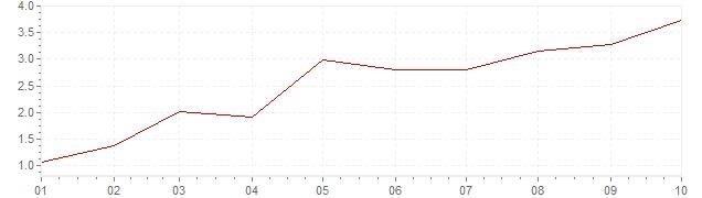 Grafiek - geharmoniseerde inflatie Oostenrijk 2021 (HICP)