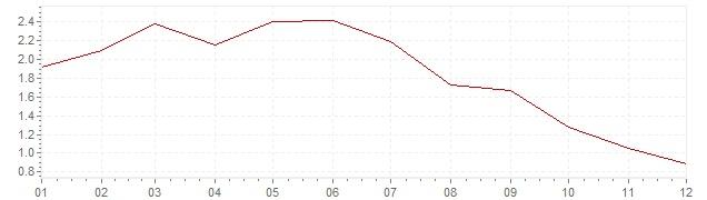 Grafico - inflazione Svizzera 1958 (CPI)