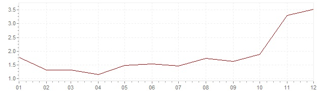 Chart - inflation Switzerland 1961 (CPI)