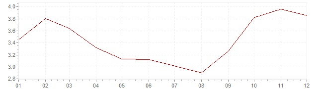 Graphik - Inflation Schweiz 1963 (VPI)