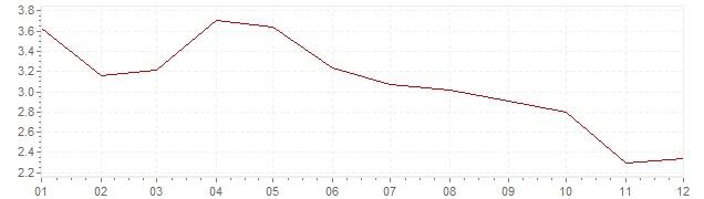 Grafico - inflazione Svizzera 1964 (CPI)