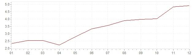 Graphik - Inflation Schweiz 1965 (VPI)