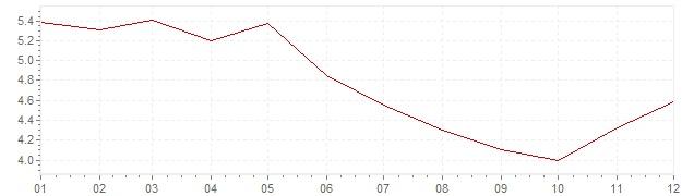 Grafiek - inflatie Zwitserland 1966 (CPI)