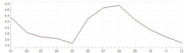 Graphik - Inflation Schweiz 1967 (VPI)