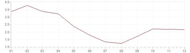 Grafiek - inflatie Zwitserland 1968 (CPI)