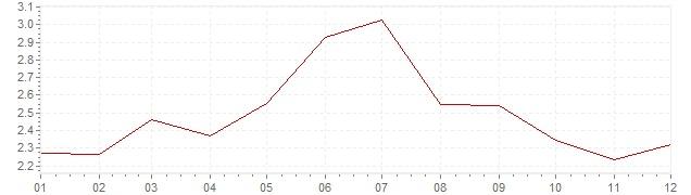 Chart - inflation Switzerland 1969 (CPI)
