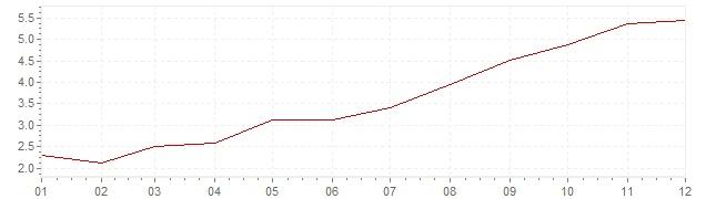 Chart - inflation Switzerland 1970 (CPI)