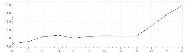 Chart - inflation Switzerland 1973 (CPI)