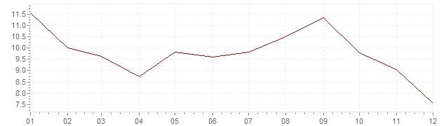 Gráfico – inflação na Suíça em 1974 (IPC)