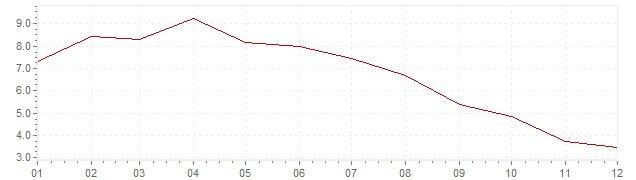 Chart - inflation Switzerland 1975 (CPI)