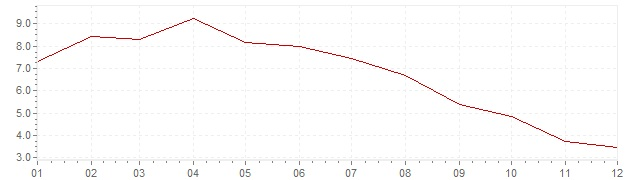 Grafiek - inflatie Zwitserland 1975 (CPI)