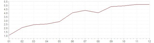 Graphik - Inflation Schweiz 1979 (VPI)