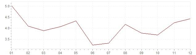 Grafiek - inflatie Zwitserland 1980 (CPI)