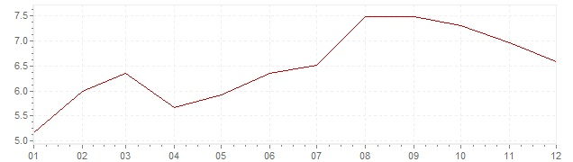 Chart - inflation Switzerland 1981 (CPI)