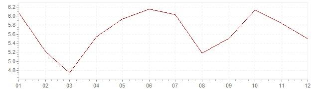 Grafiek - inflatie Zwitserland 1982 (CPI)