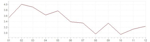 Graphik - Inflation Schweiz 1985 (VPI)