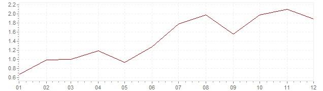 Grafiek - inflatie Zwitserland 1987 (CPI)
