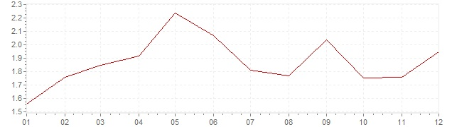 Grafiek - inflatie Zwitserland 1988 (CPI)