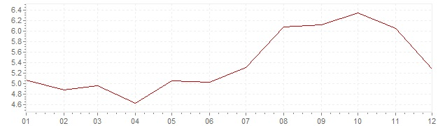 Grafiek - inflatie Zwitserland 1990 (CPI)