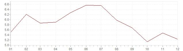 Chart - inflation Switzerland 1991 (CPI)