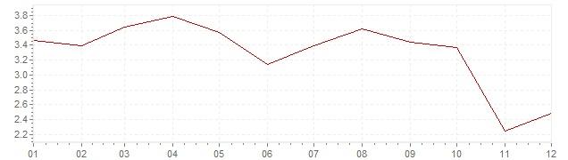 Chart - inflation Switzerland 1993 (CPI)