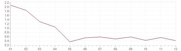 Grafico - inflazione Svizzera 1994 (CPI)