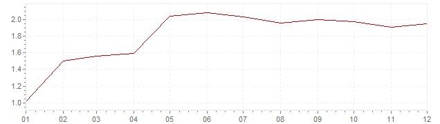Grafiek - inflatie Zwitserland 1995 (CPI)