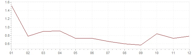 Grafiek - inflatie Zwitserland 1996 (CPI)