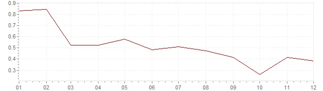 Chart - inflation Switzerland 1997 (CPI)