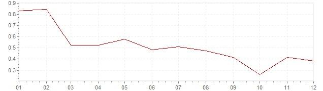 Grafiek - inflatie Zwitserland 1997 (CPI)