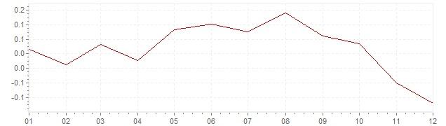 Grafiek - inflatie Zwitserland 1998 (CPI)