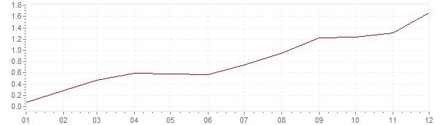Chart - inflation Switzerland 1999 (CPI)