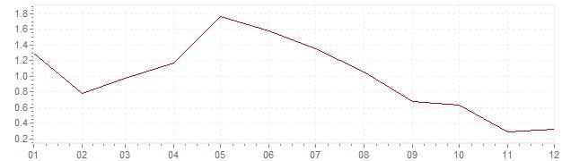 Grafiek - inflatie Zwitserland 2001 (CPI)